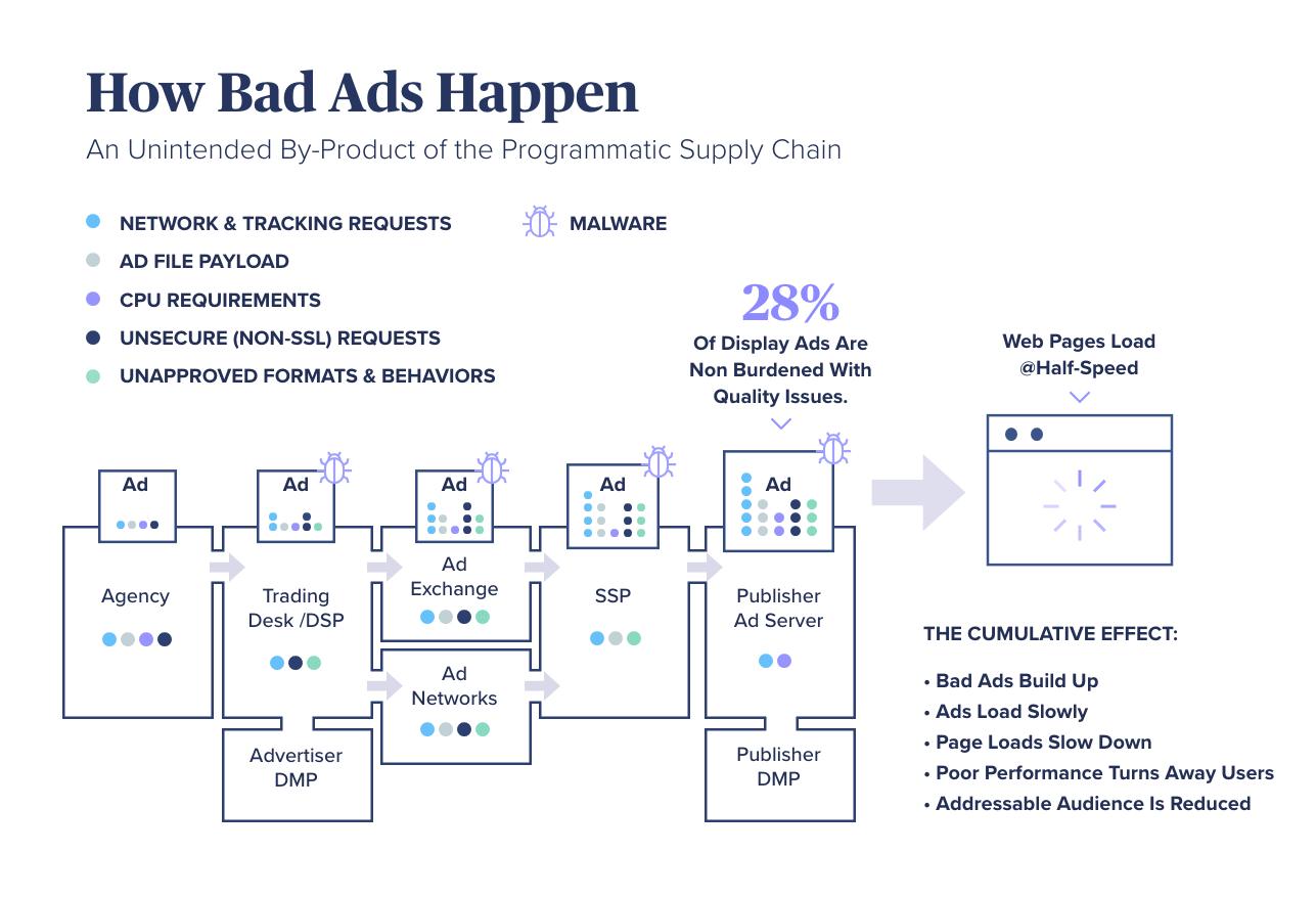 How Bad Ads Happen2