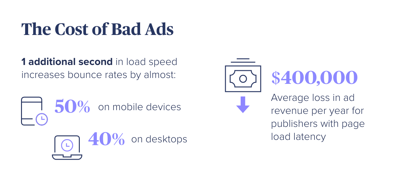 The Cost of Bad Ads